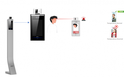 Terminal para medición de temperatura corporal